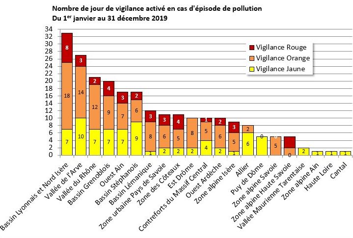 épisodes pollution 2019 auvergne rhîne alpes